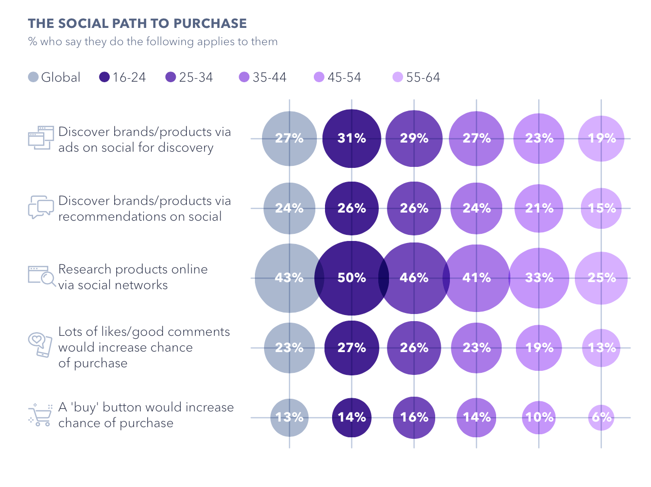 Social Path to Purchase