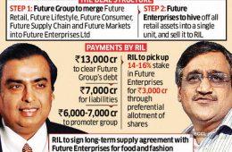 Reliance Retail-Future Deal successful.