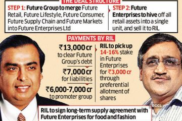Reliance Retail-Future Deal successful.