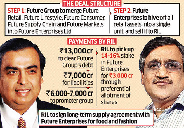 Reliance Retail joins hands with Future Group