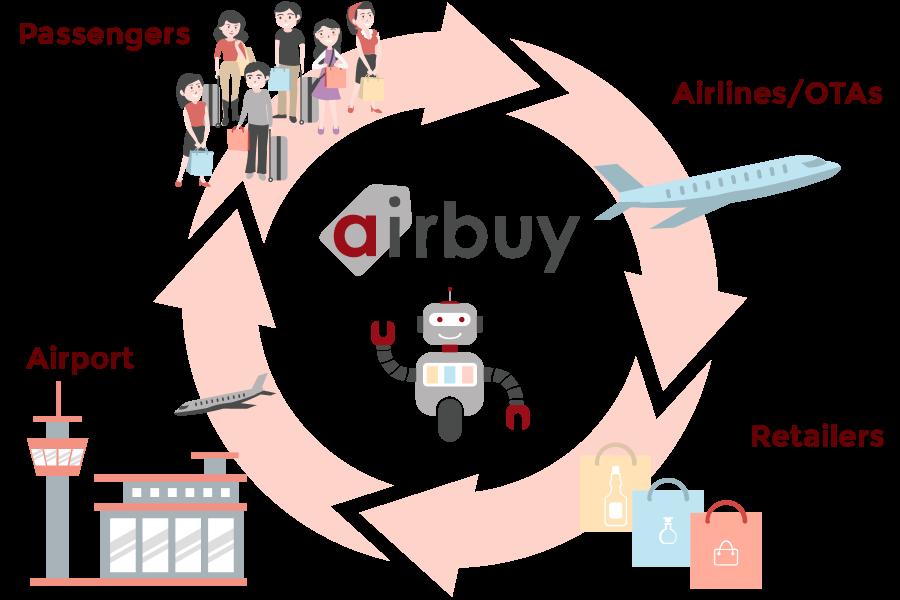 Airbuy Logo