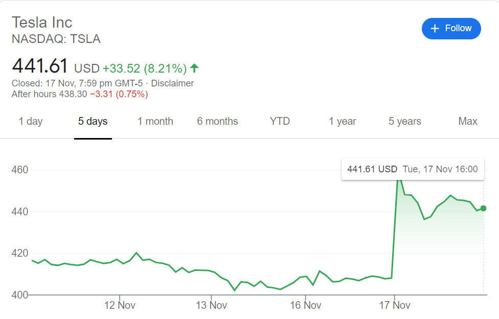 Elon Musk crossed Zuckerberg after Tesla price hike
