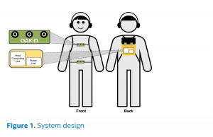 design for ai powered backpack for the visually impaired
