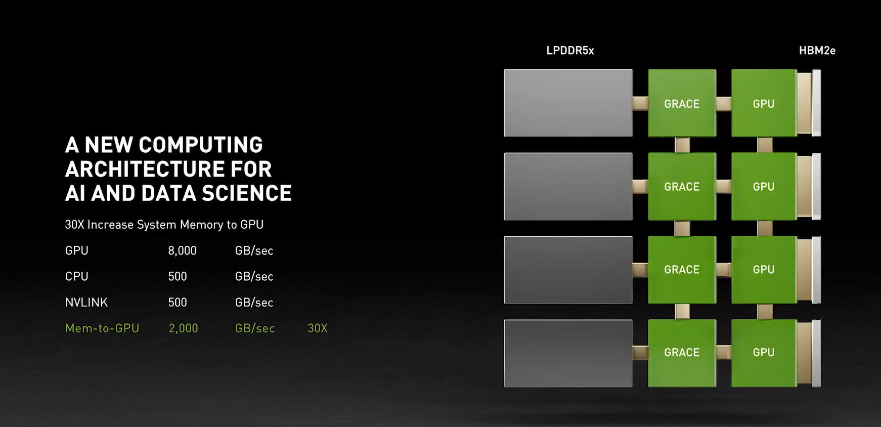 NVIDIA Grace - Specifications