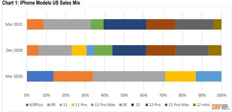 Q1 2021 Smartphone Sales Graph Representation Showing Apple Took Over 60% Of The US Smartphone Market In Sales