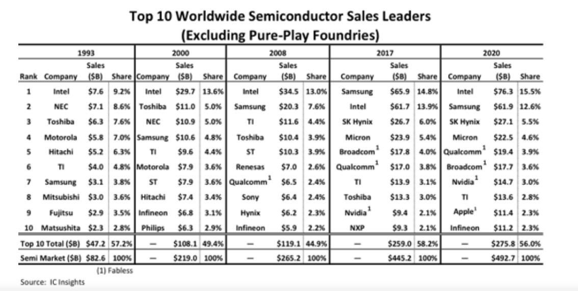 Semi Conductor Supplying - Represenation