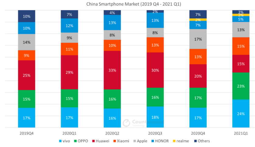 Chinese Smartphone Brands Facing Further Slash In Shipments