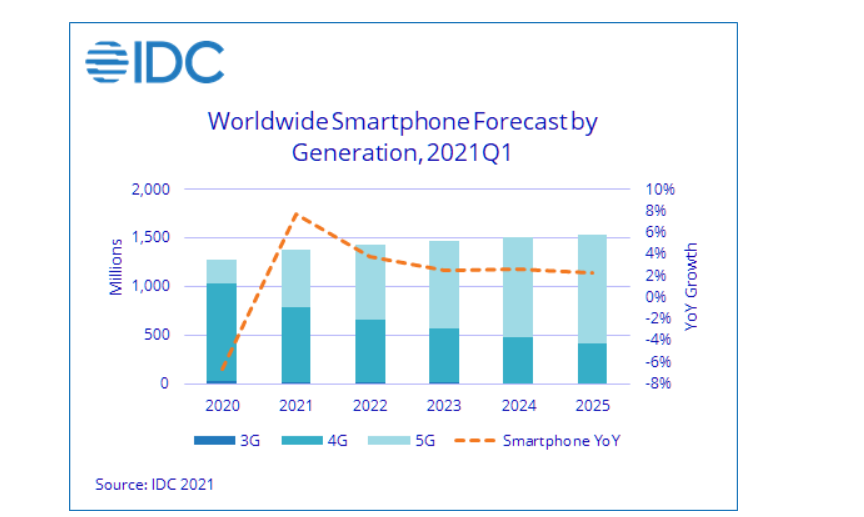 Global Smartphone Growth In 2021