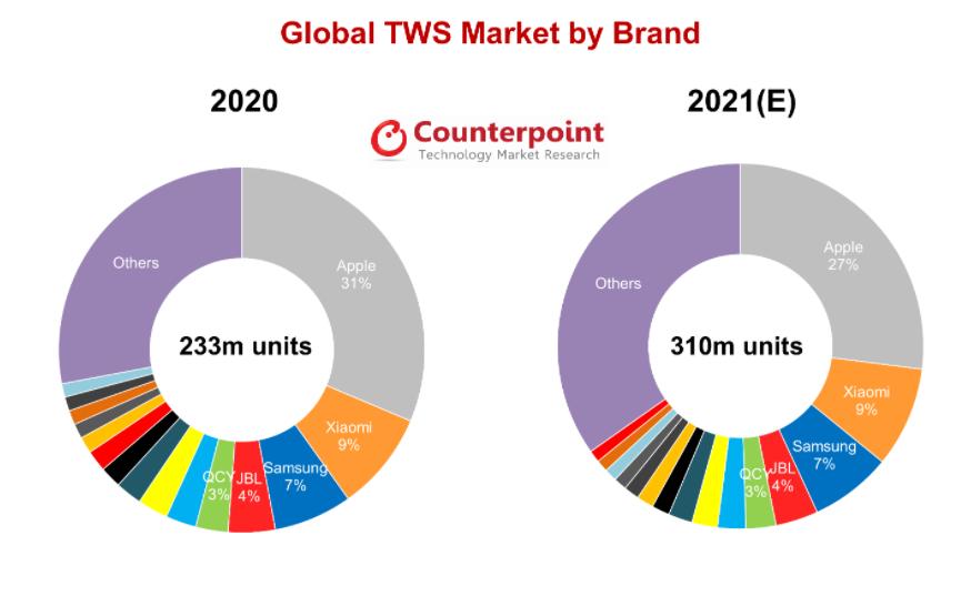 Growth Of TWS In WorldWide Market In 2021