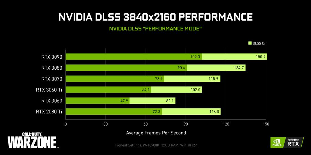 NVIDIA DLSS Technology – How It Helps In Improving Gameplay