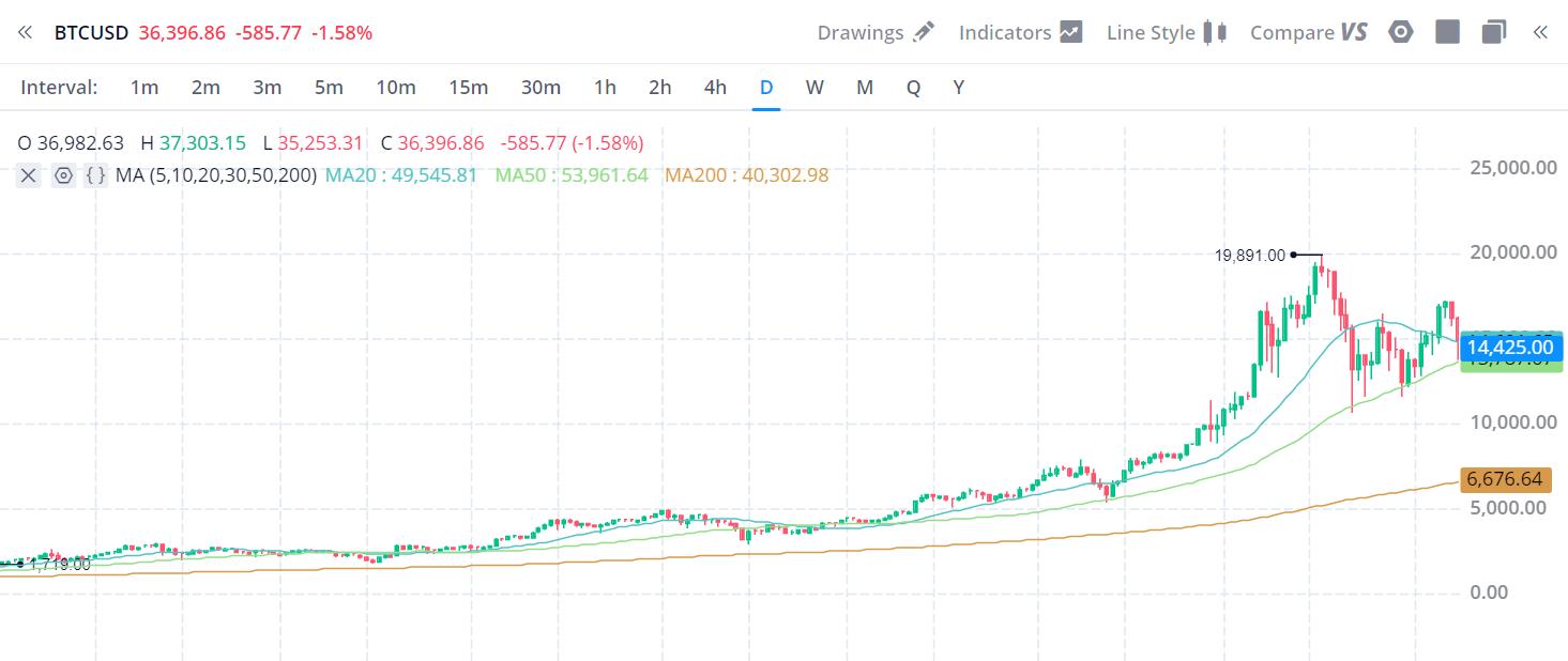 Bitcoin bull run 2017