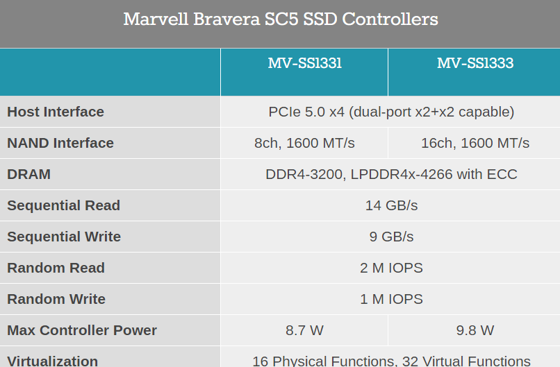 Bravera SC5 - All-New SSD Controller By Marvell