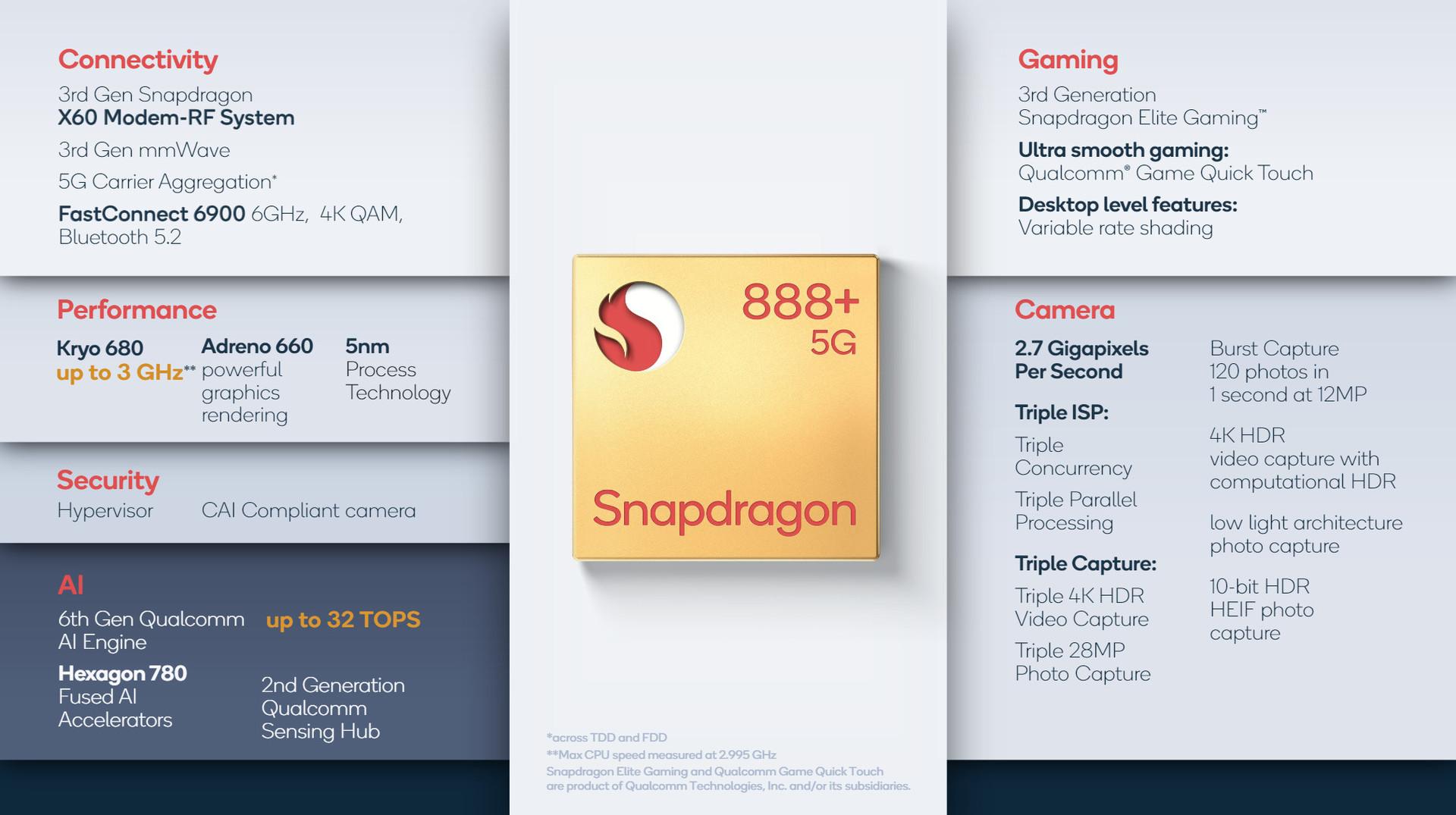 Qualcomm Snapdragon 888 Plus launched