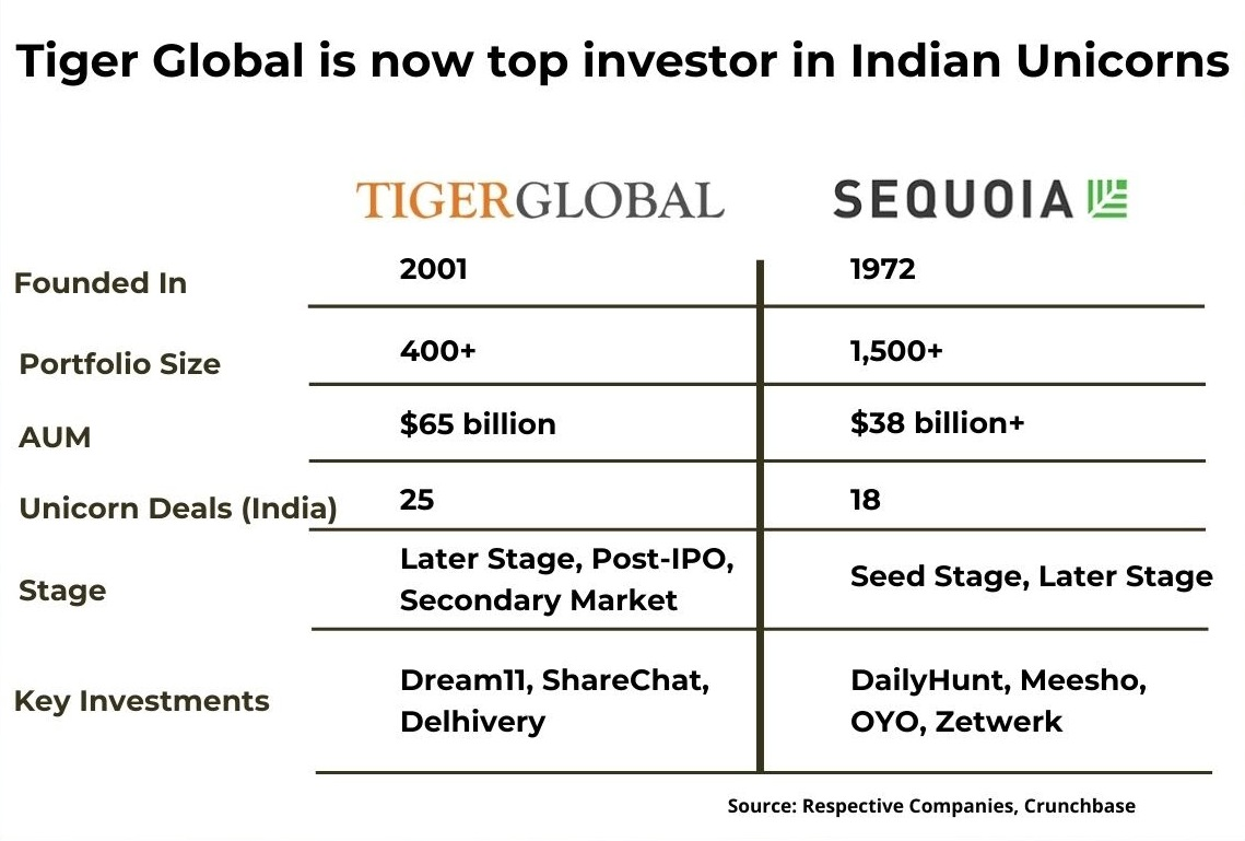 Tiger Global invested 25 unicorns