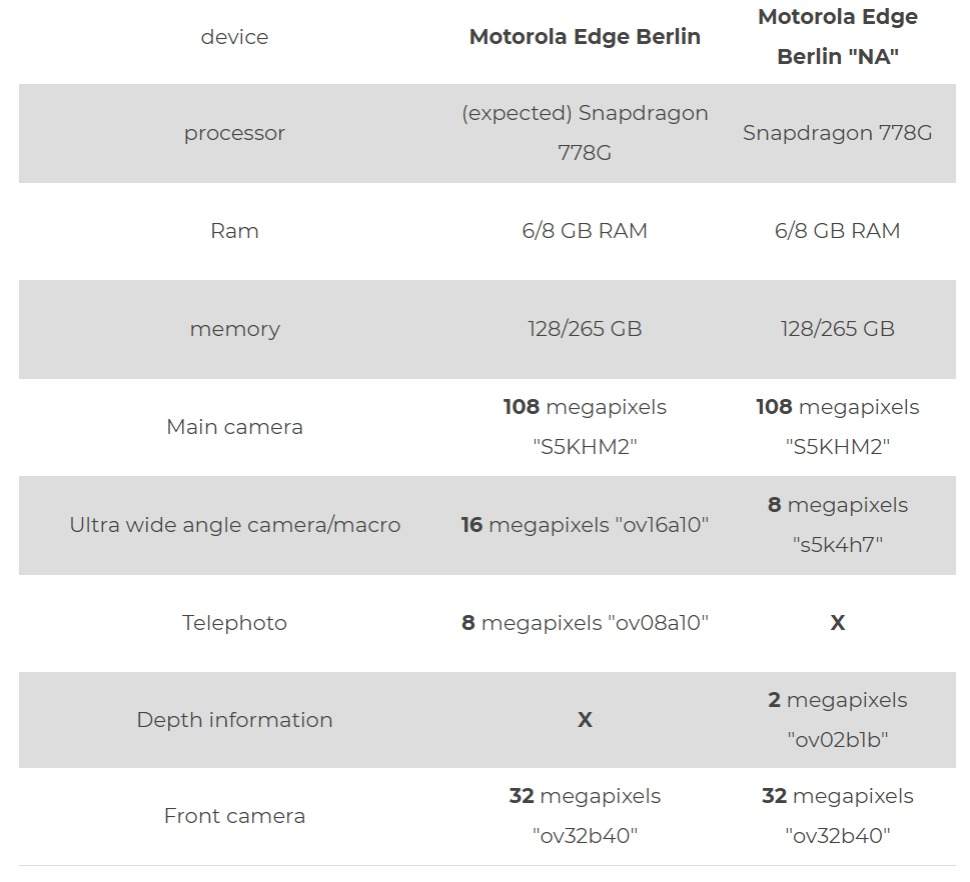 Motorola Edge Berlin and Motorola Edge Berlin NA - Leaked Specification And Features