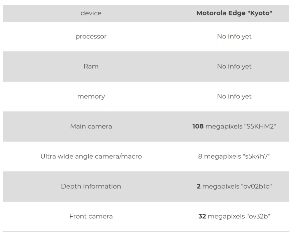 Motorola Edge Kyoto - Leaked Specification And Features