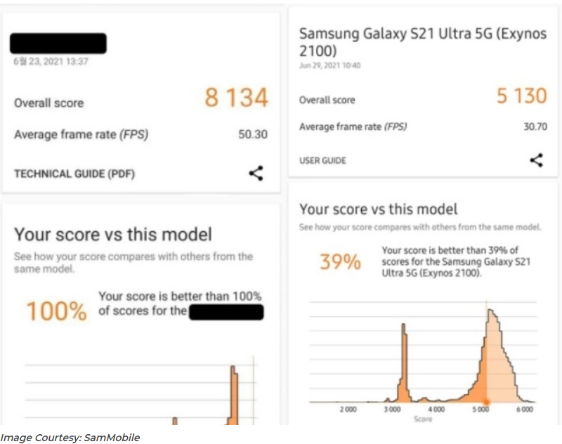 Samsung Exynos surpassing Apple A14 bionic