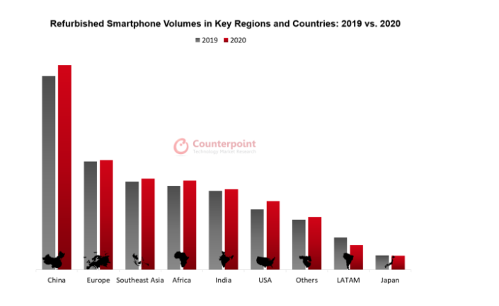Counterpoint study shows sales growth for refurbished smartphones