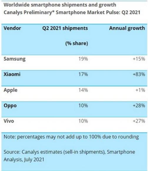 Xiaomi becomes second-biggest smartphone maker