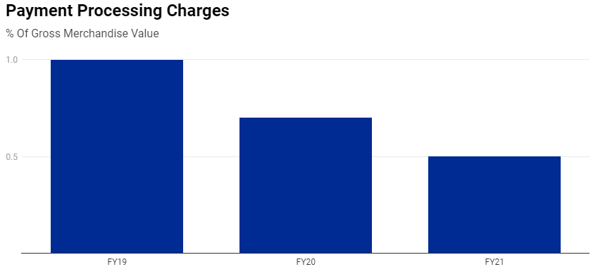 Paytm Payment Processing Charges Graph