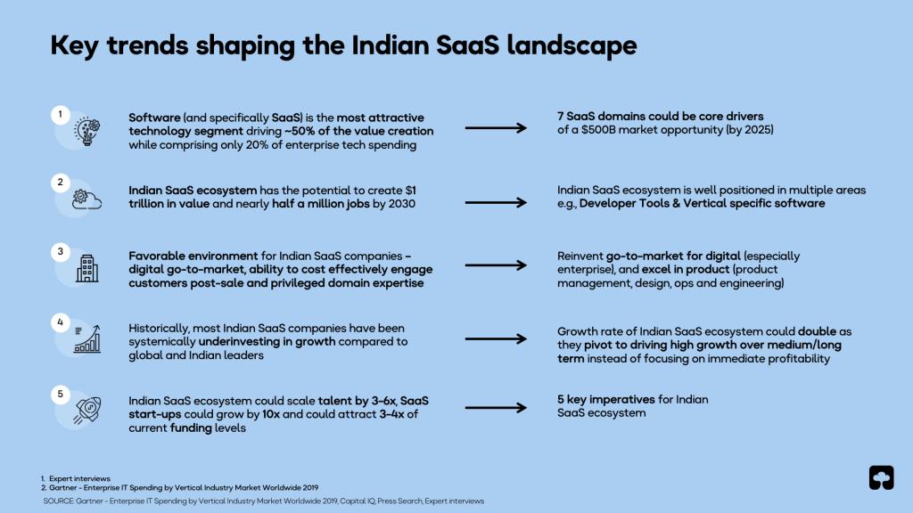 Indian SaaS landscape Slide screenshot