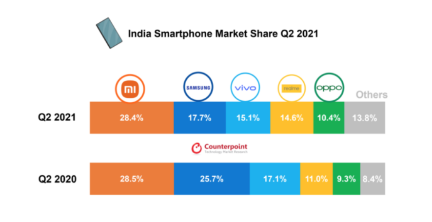 Indian Smartphone Market Sees 82% YoY 2021