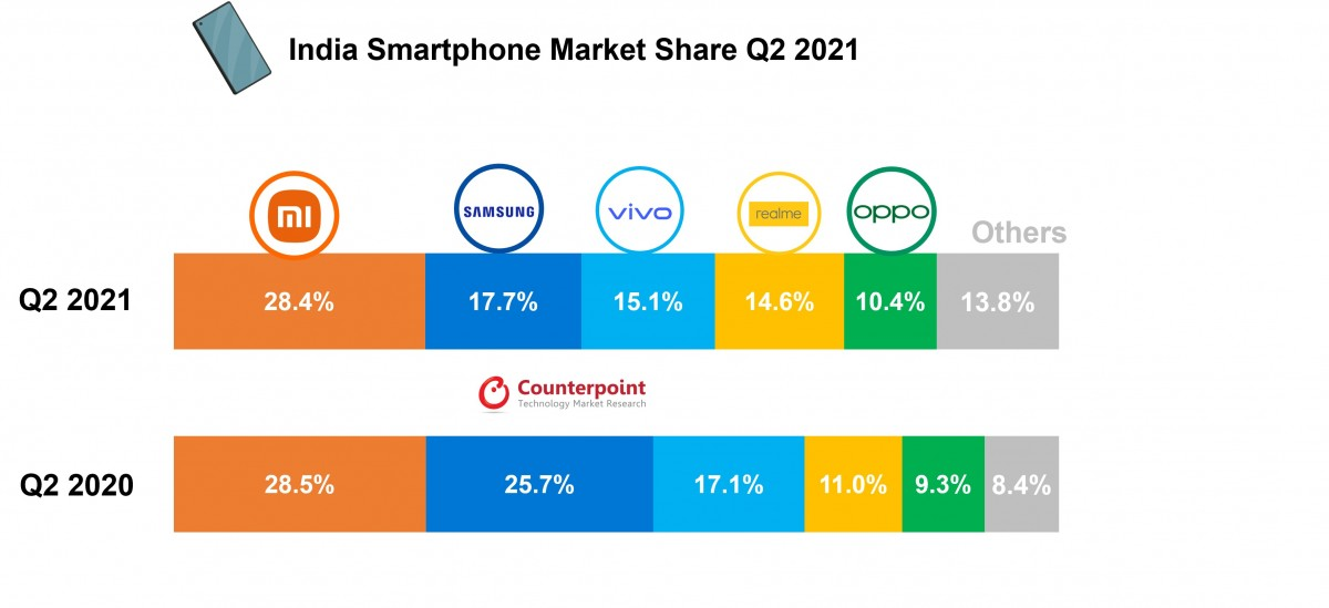 India's smartphone shipments surged 82%