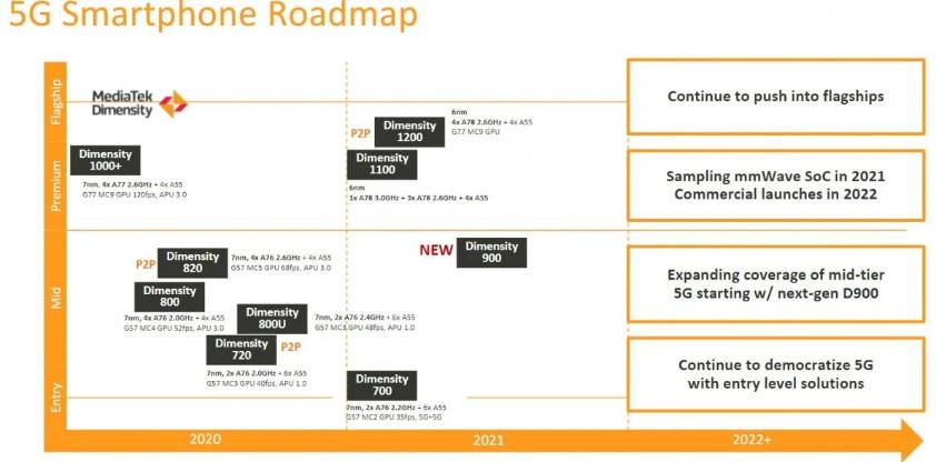MediaTek 5G Roadmap