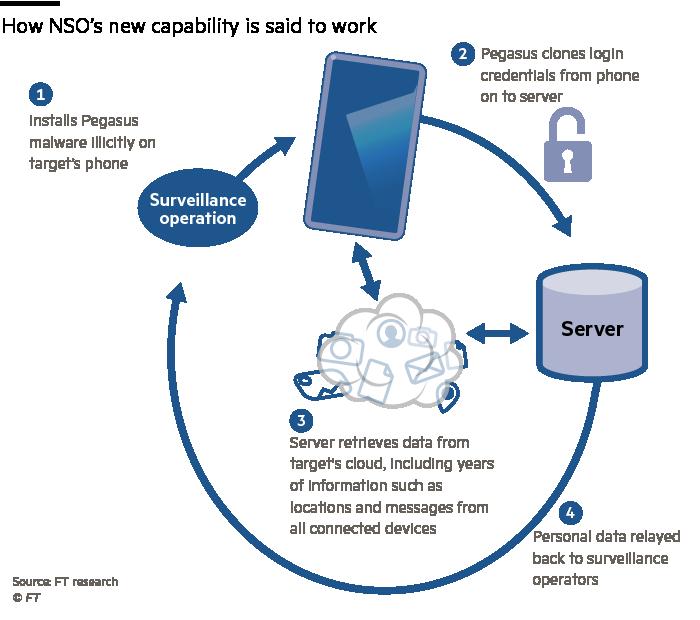 pegasus spyware working image