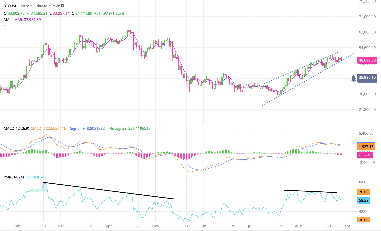Bitcoin movement becomes weak