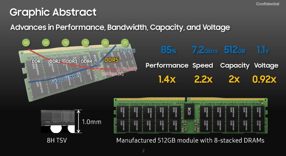 Samsung's upcoming 512GB DDR5 7200 RAM – Specification and Features
