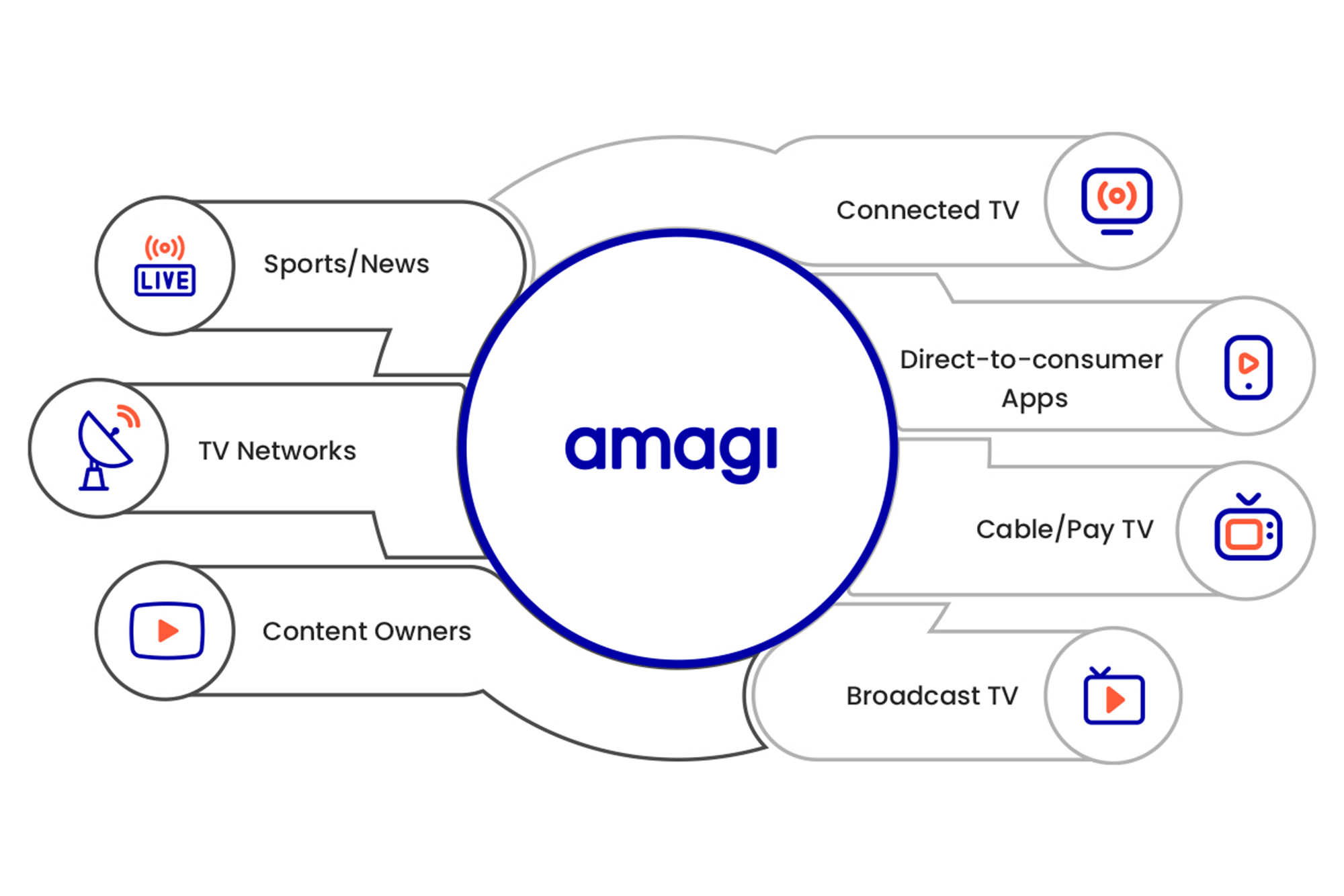 Amagi official product offering banner image