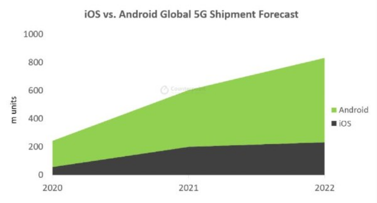 iOS VS Android Global Smartphone Market Graph