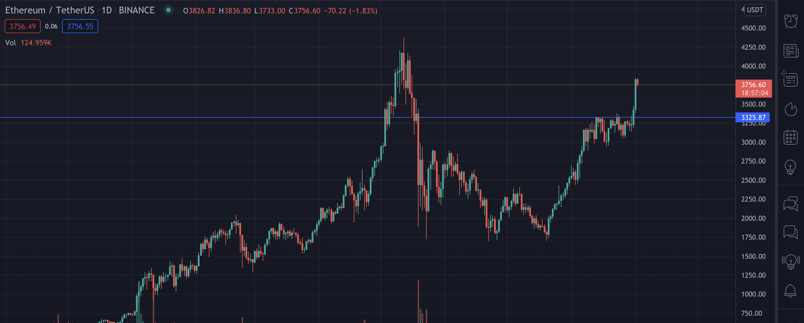 Ethereum break key resistance levels