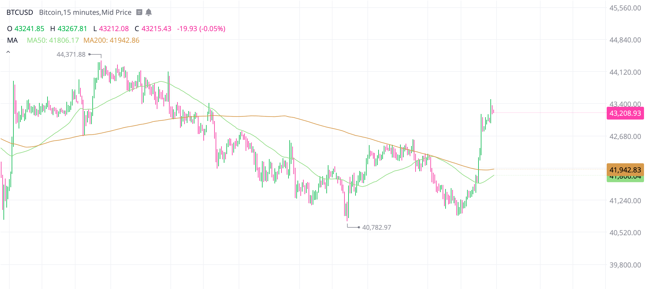 Bitcoin's key short term support at $41k needs to hold