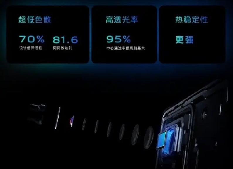 Vivo's new SWC Coating Imaging Technology