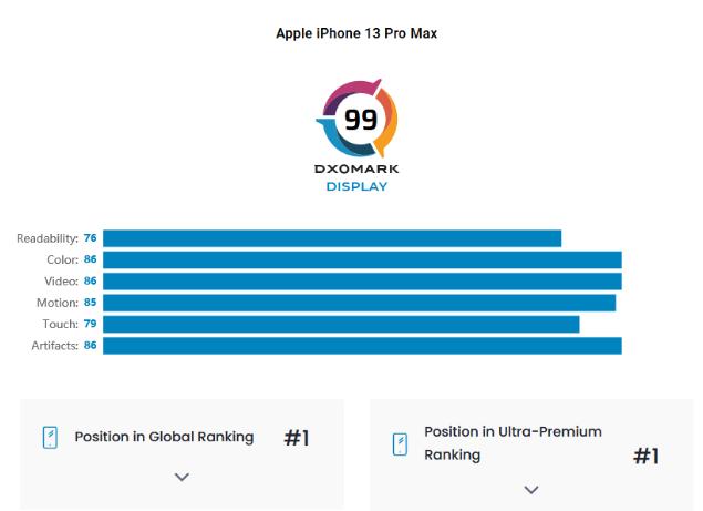 Apple iPhone 13 Pro Max  DxOMark Scores