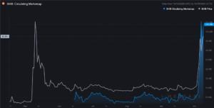 SHIB market cap versus price