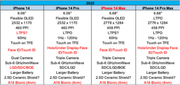 Expected specifications for Apple iPhone 14 series