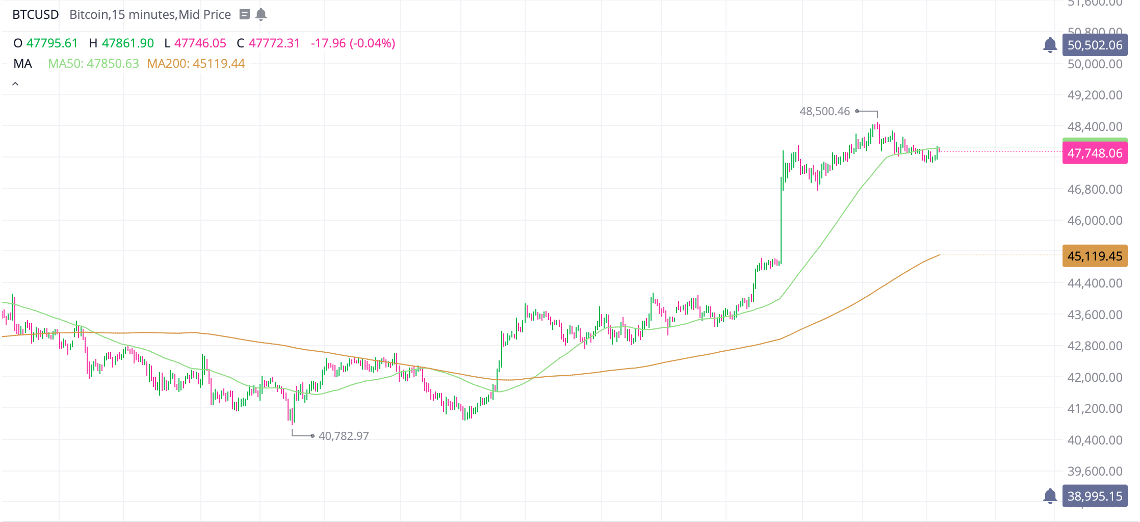 Bitcoin and Ethereum jumps 9%