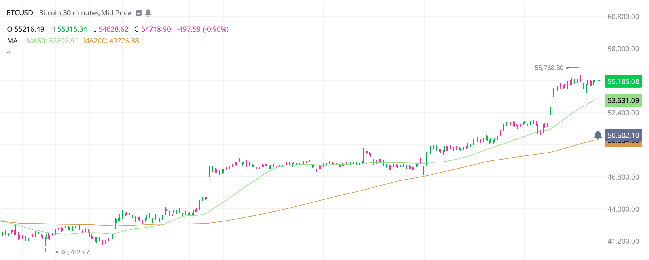 Bitcoin breaks $55k